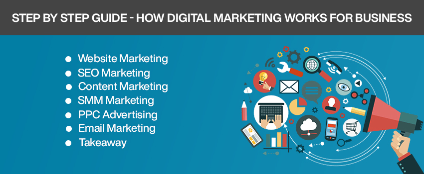Step By Step Guide - How Digital Marketing Works For Business